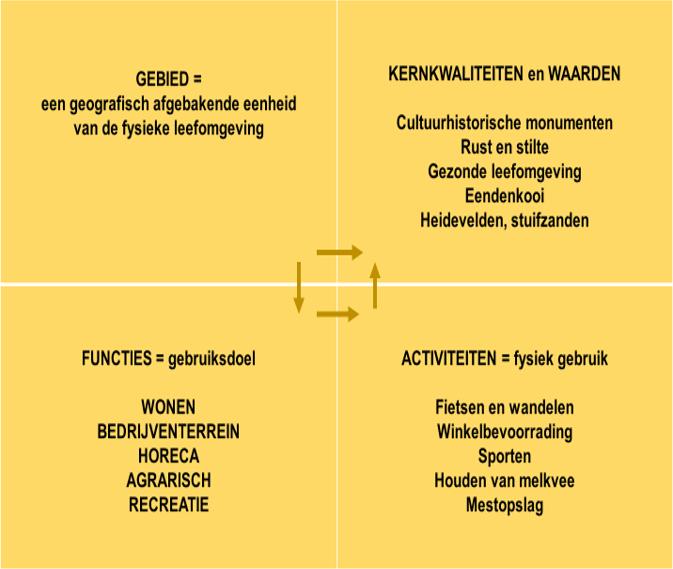 Omgevingsplan: een systematiek van gebieden functies, activiteiten en waarden/kwaliteiten